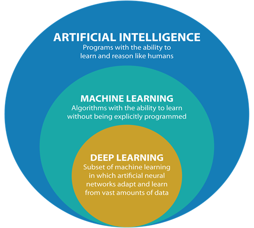 Artificial Intelligence, Machine Learning and Deep Learning.